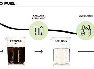 El catalizador HYDEX E ayuda a Duslo a convertir el plásticos en diésel